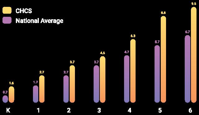 CHCS 2018 Spring Terranova Chart